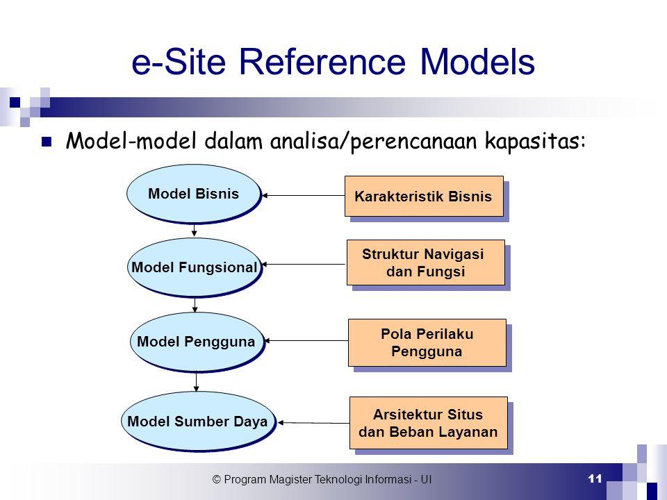 © Program Magister Teknologi Informasi - UI 11 e-Site Reference Models Model Bisnis Model Fungsional Model Pengguna Model Sumber Daya Karakteristik Bi