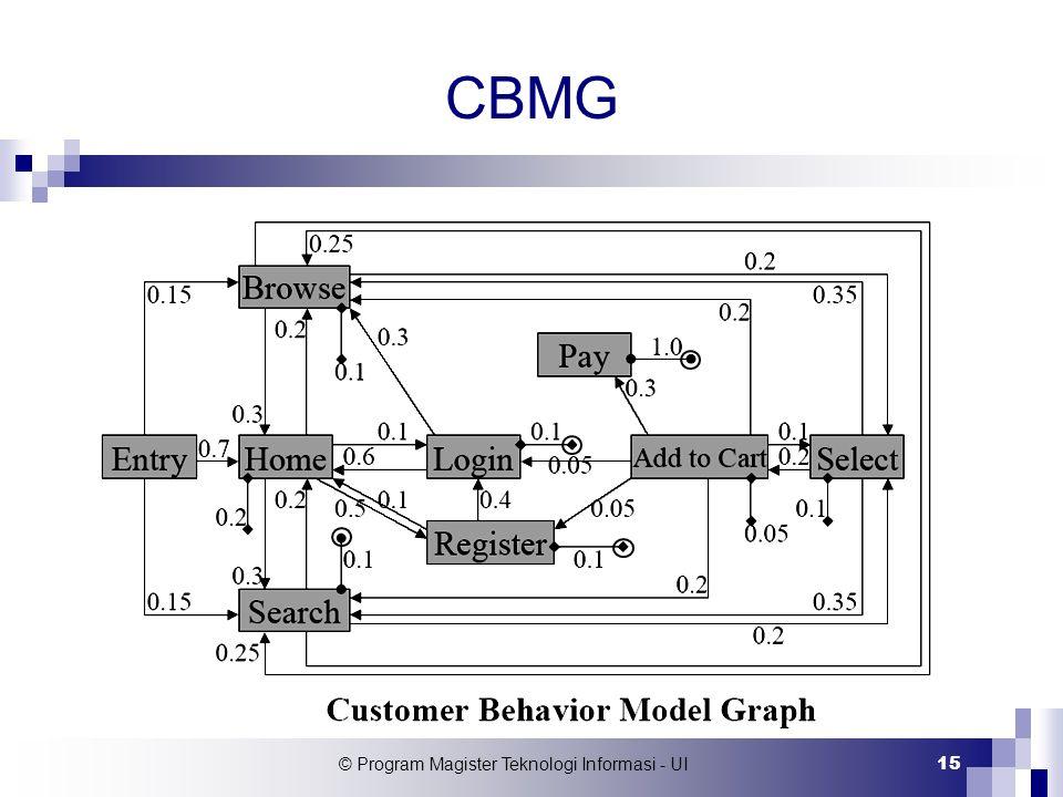 © Program Magister Teknologi Informasi - UI 15 CBMG