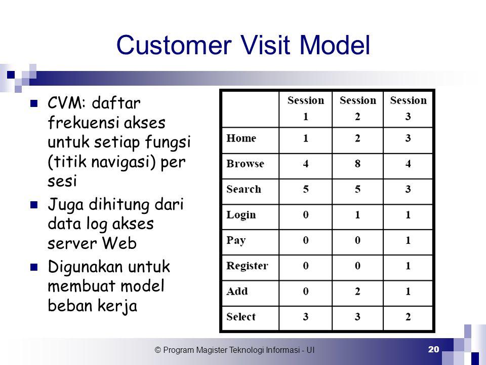 © Program Magister Teknologi Informasi - UI 20 Customer Visit Model CVM: daftar frekuensi akses untuk setiap fungsi (titik navigasi) per sesi Juga dih