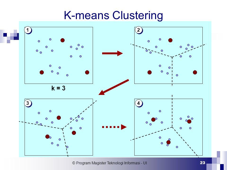 © Program Magister Teknologi Informasi - UI 23 1 1 2 2 3 3 4 4 k = 3 K-means Clustering