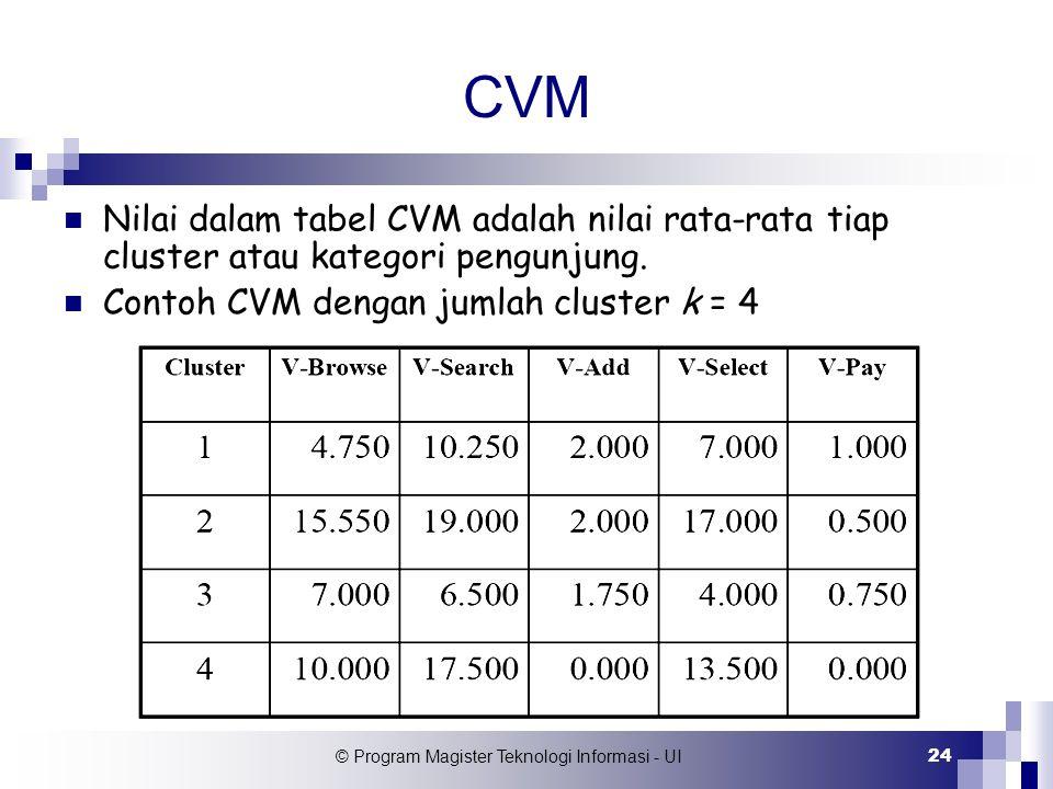 © Program Magister Teknologi Informasi - UI 24 CVM Nilai dalam tabel CVM adalah nilai rata-rata tiap cluster atau kategori pengunjung. Contoh CVM deng