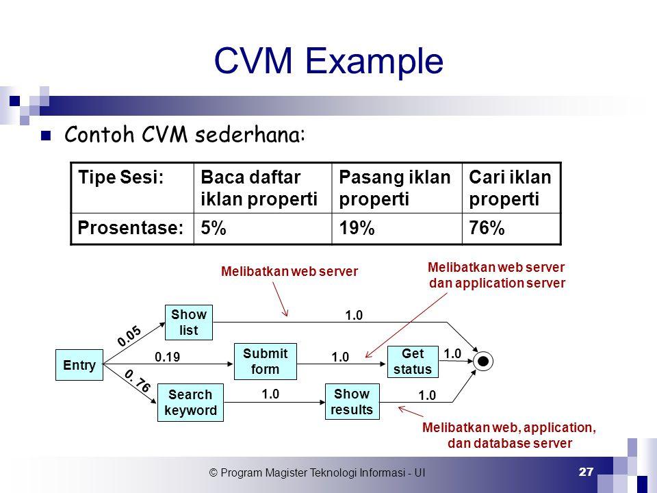 © Program Magister Teknologi Informasi - UI 27 CVM Example Contoh CVM sederhana: Tipe Sesi:Baca daftar iklan properti Pasang iklan properti Cari iklan