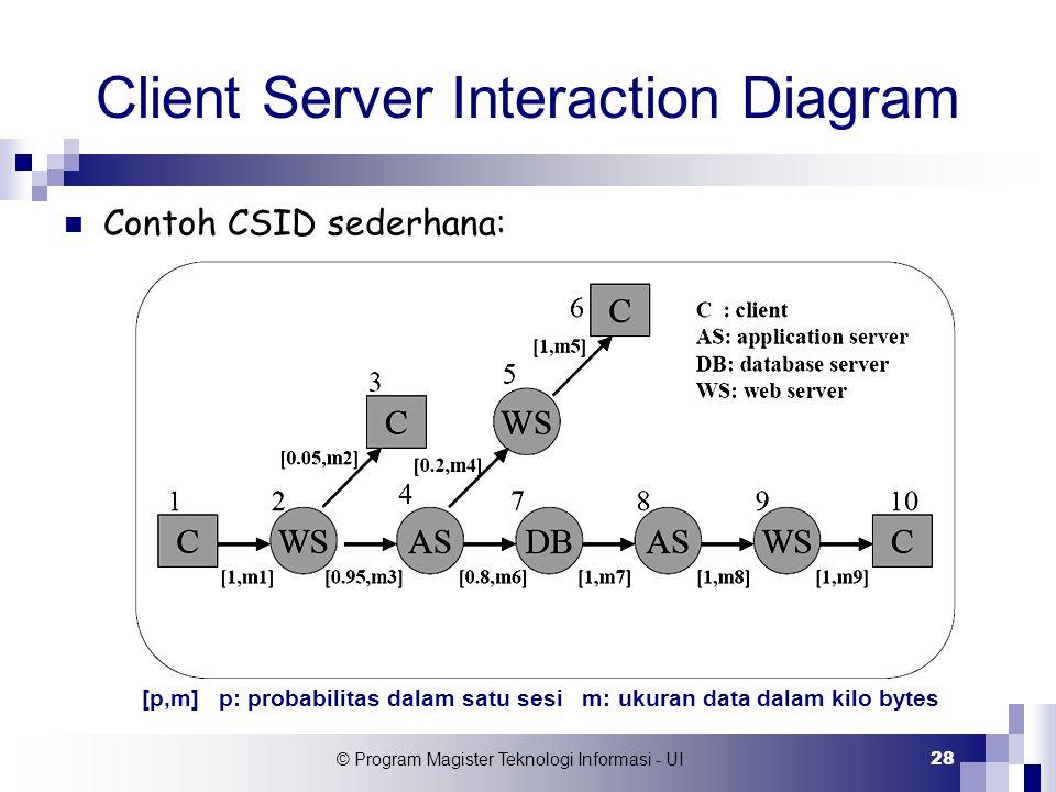 © Program Magister Teknologi Informasi - UI 28 Client Server Interaction Diagram Contoh CSID sederhana: [p,m] p: probabilitas dalam satu sesi m: ukura