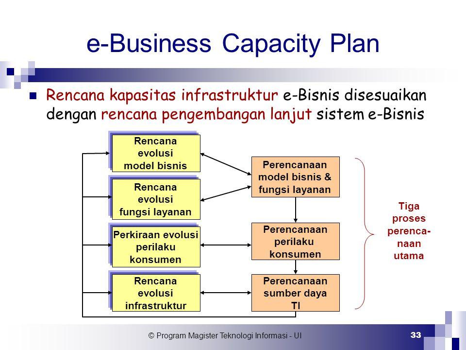 © Program Magister Teknologi Informasi - UI 33 e-Business Capacity Plan Rencana kapasitas infrastruktur e-Bisnis disesuaikan dengan rencana pengembang