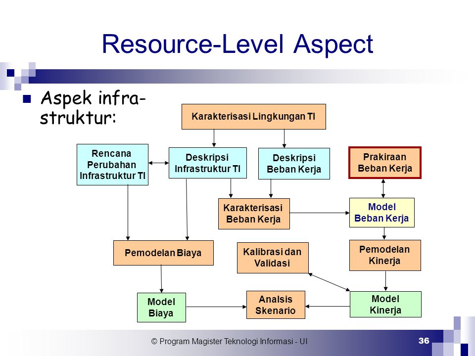 © Program Magister Teknologi Informasi - UI 36 Resource-Level Aspect Rencana Perubahan Infrastruktur TI Pemodelan Biaya Model Biaya Analsis Skenario M