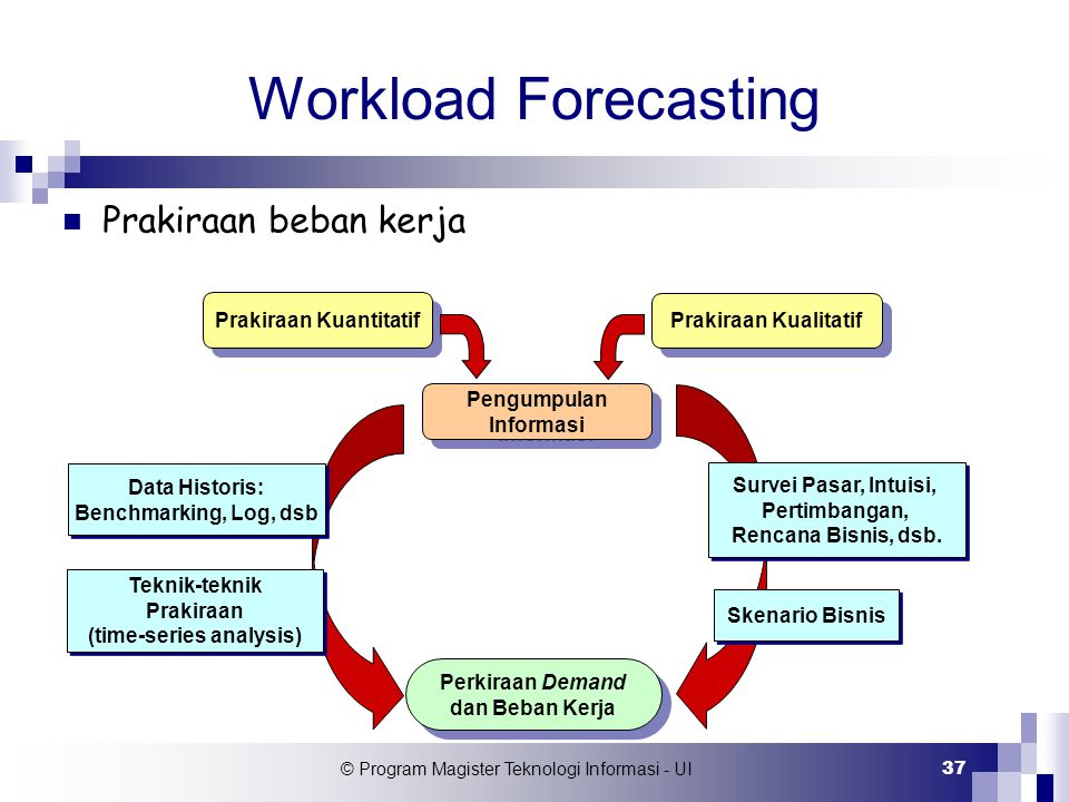 © Program Magister Teknologi Informasi - UI 37 Workload Forecasting Prakiraan beban kerja Prakiraan Kuantitatif Prakiraan Kualitatif Pengumpulan Infor