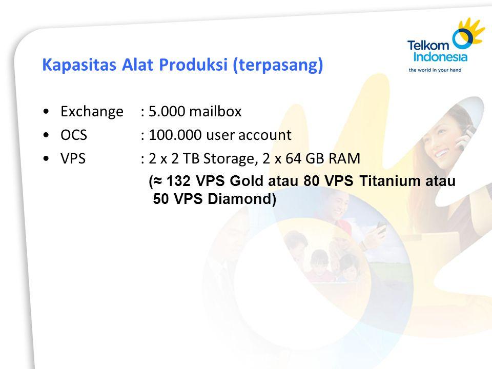 Kapasitas Alat Produksi (terpasang) Exchange : 5.000 mailbox OCS: 100.000 user account VPS: 2 x 2 TB Storage, 2 x 64 GB RAM (≈ 132 VPS Gold atau 80 VPS Titanium atau 50 VPS Diamond)