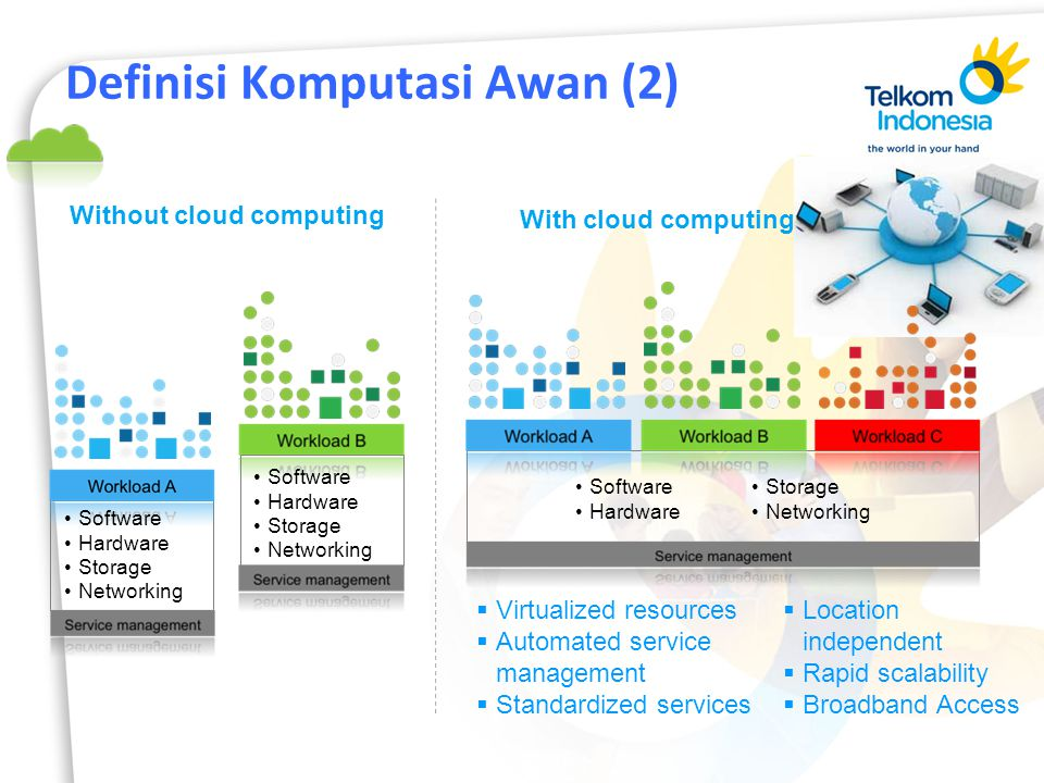 Definisi Komputasi Awan (2) With cloud computing Without cloud computing  Virtualized resources  Automated service management  Standardized service
