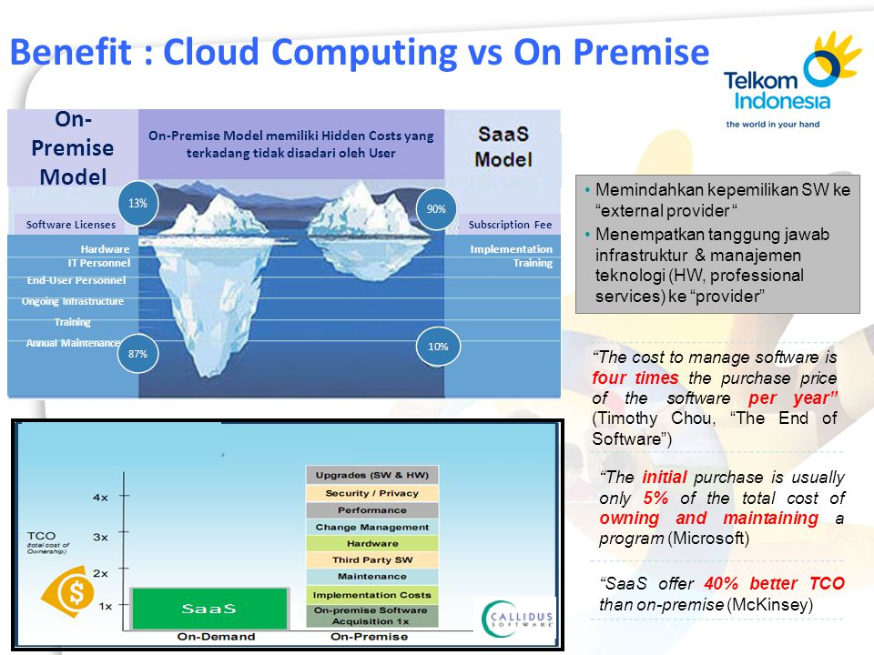 Benefit : Cloud Computing vs On Premise On- Premise Model Software LicensesSubscription Fee Hardware IT Personnel End-User Personnel Ongoing Infrastru