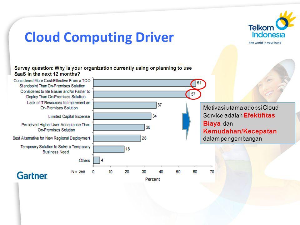 Motivasi utama adopsi Cloud Service adalah Efektifitas Biaya dan Kemudahan/Kecepatan dalam pengembangan Cloud Computing Driver