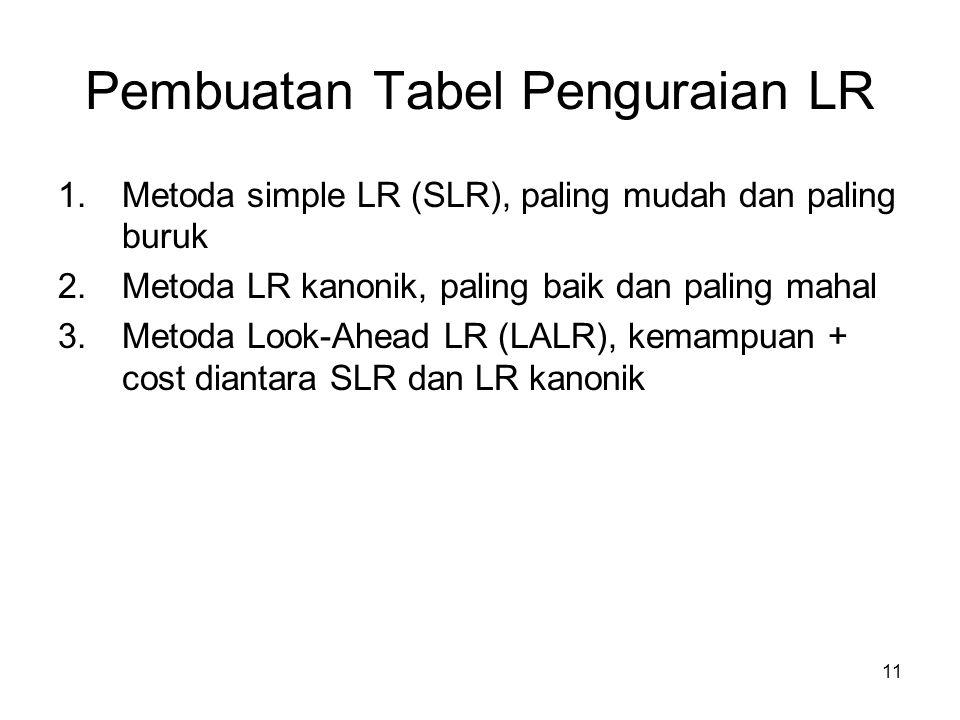 11 Pembuatan Tabel Penguraian LR 1.Metoda simple LR (SLR), paling mudah dan paling buruk 2.Metoda LR kanonik, paling baik dan paling mahal 3.Metoda Lo