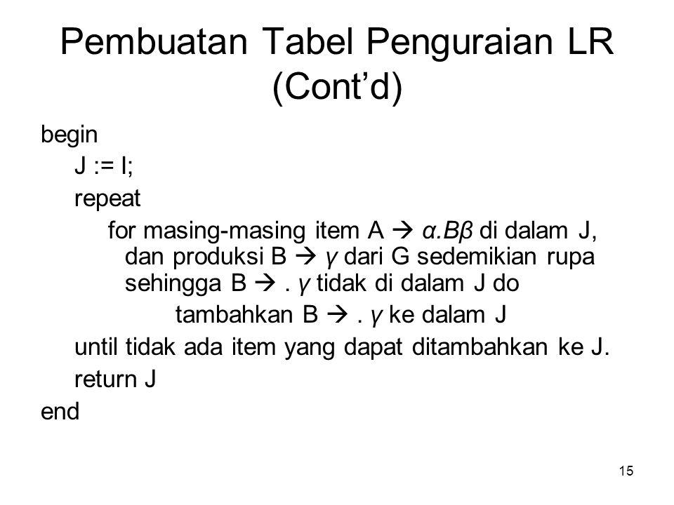 15 Pembuatan Tabel Penguraian LR (Cont'd) begin J := I; repeat for masing-masing item A  α.Bβ di dalam J, dan produksi B  γ dari G sedemikian rupa s