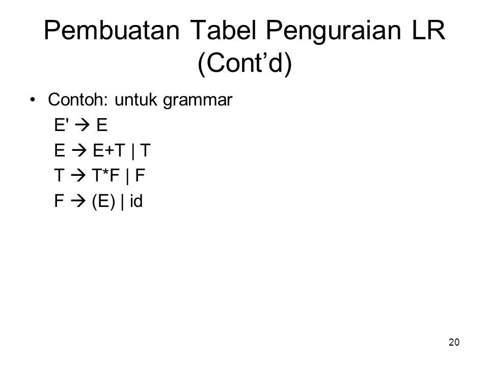 20 Pembuatan Tabel Penguraian LR (Cont'd) Contoh: untuk grammar E'  E E  E+T   T T  T*F   F F  (E)   id