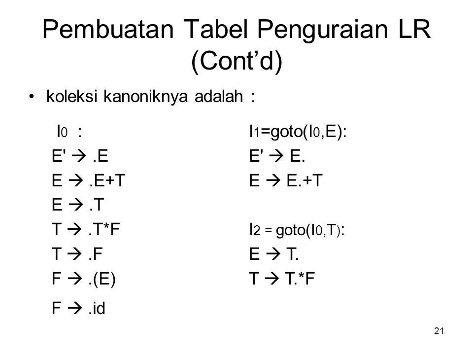 21 Pembuatan Tabel Penguraian LR (Cont'd) koleksi kanoniknya adalah : I 0 : E' .E E .E+T E .T T .T*F T .F F .(E) F .id I 1 =goto(I 0,E): E'  E