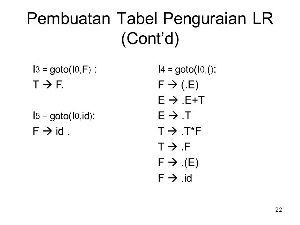 22 Pembuatan Tabel Penguraian LR (Cont'd) I 3 = goto(I 0, F ) : T  F. I 5 = goto(I 0, id ) : F  id. I 4 = goto(I 0, ( ) : F  (.E) E .E+T E .T T 