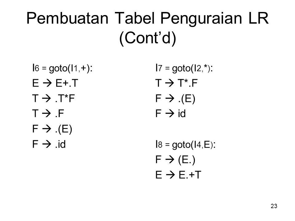 23 Pembuatan Tabel Penguraian LR (Cont'd) I 6 = goto(I 1, +) : E  E+.T T .T*F T .F F .(E) F .id I 7 = goto(I 2, * ) : T  T*.F F .(E) F  id I 8