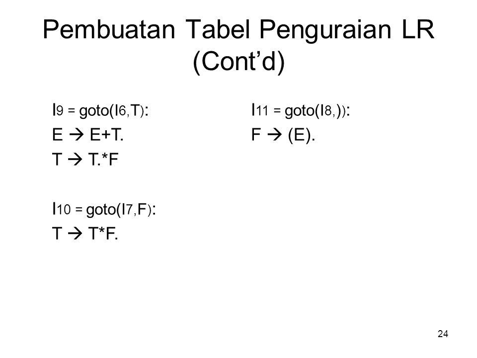 24 Pembuatan Tabel Penguraian LR (Cont'd) I 9 = goto(I 6, T ) : E  E+T. T  T.*F I 10 = goto(I 7, F ) : T  T*F. I 11 = goto(I 8, ) ) : F  (E).