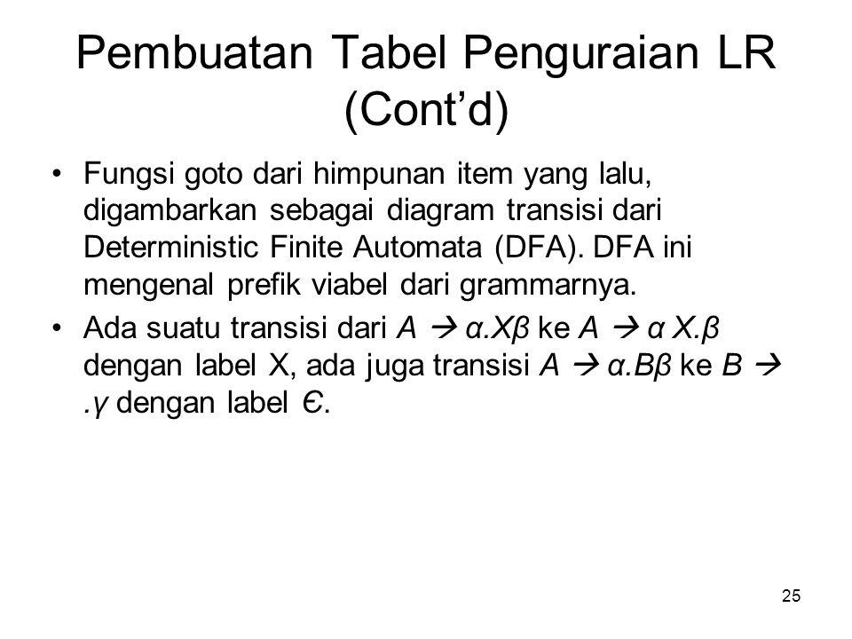 25 Pembuatan Tabel Penguraian LR (Cont'd) Fungsi goto dari himpunan item yang lalu, digambarkan sebagai diagram transisi dari Deterministic Finite Aut