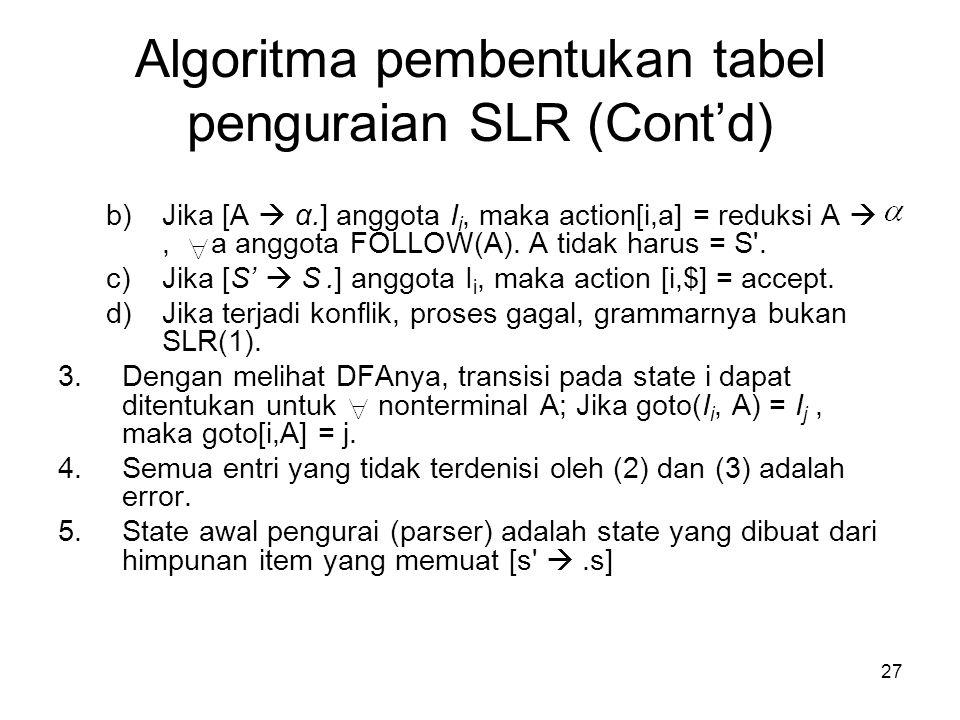 27 Algoritma pembentukan tabel penguraian SLR (Cont'd) b)Jika [A  α.] anggota I i, maka action[i,a] = reduksi A , a anggota FOLLOW(A). A tidak harus