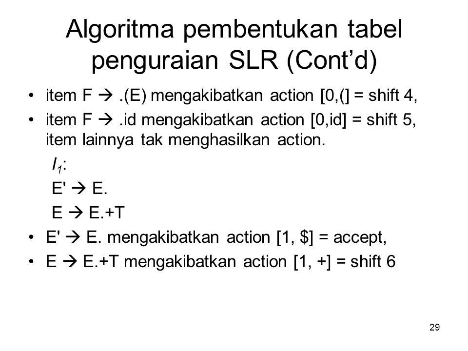 29 Algoritma pembentukan tabel penguraian SLR (Cont'd) item F .(E) mengakibatkan action [0,(] = shift 4, item F .id mengakibatkan action [0,id] = sh