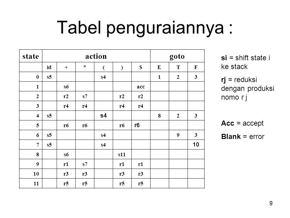 9 Tabel penguraiannya : stateactiongoto id+*()$ETF 0s5s4123 1s6acc 2r2s7r2 3r4 4s5 s4 823 5r6 6s5s493 7s5s4 10 8s6s11 9r1s7r1 10r3 11r5 si = shift sta