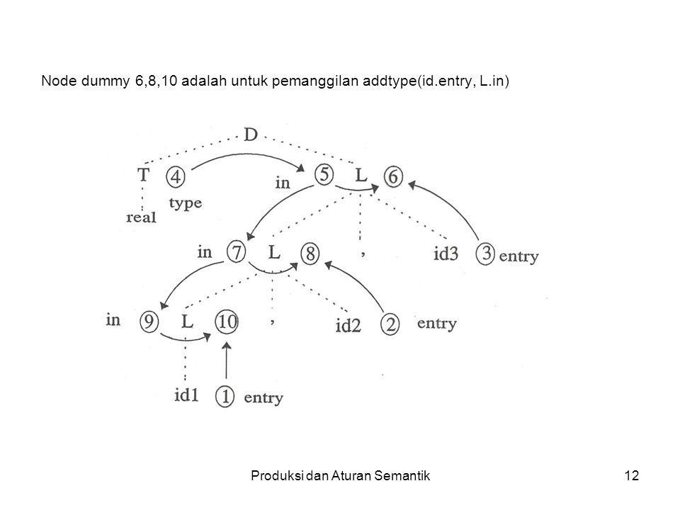 Produksi dan Aturan Semantik12 Node dummy 6,8,10 adalah untuk pemanggilan addtype(id.entry, L.in)