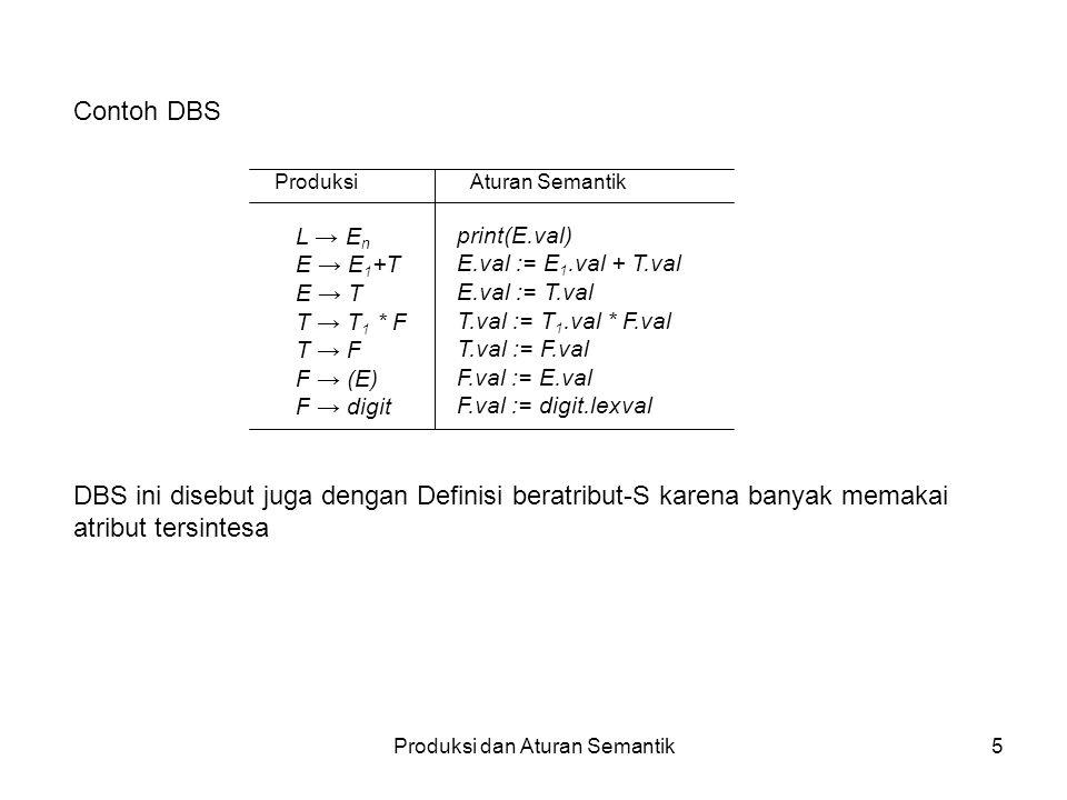 Produksi dan Aturan Semantik5 Contoh DBS DBS ini disebut juga dengan Definisi beratribut-S karena banyak memakai atribut tersintesa ProduksiAturan Semantik print(E.val) E.val := E 1.val + T.val E.val := T.val T.val := T 1.val * F.val T.val := F.val F.val := E.val F.val := digit.lexval L → E n E → E 1 +T E → T T → T 1 * F T → F F → (E) F → digit