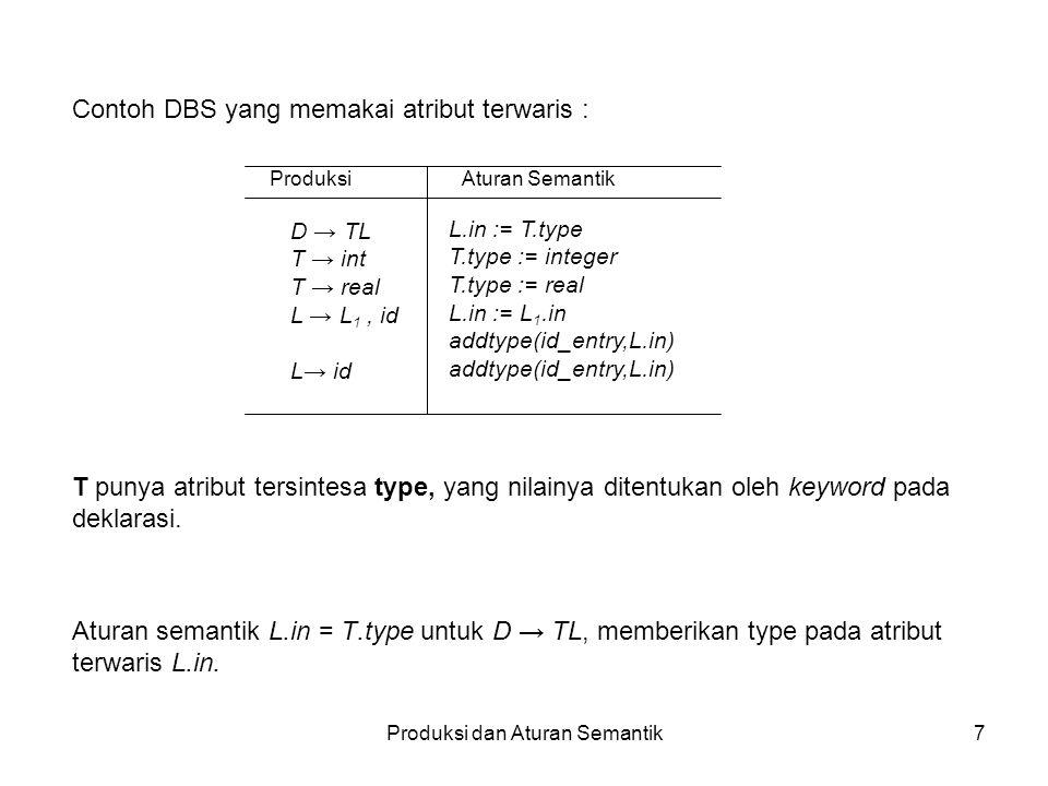 Produksi dan Aturan Semantik18 DAG untuk ekspresi Untuk mendeteksi sub ekspresi yang sama dalam suatu ekspresi.
