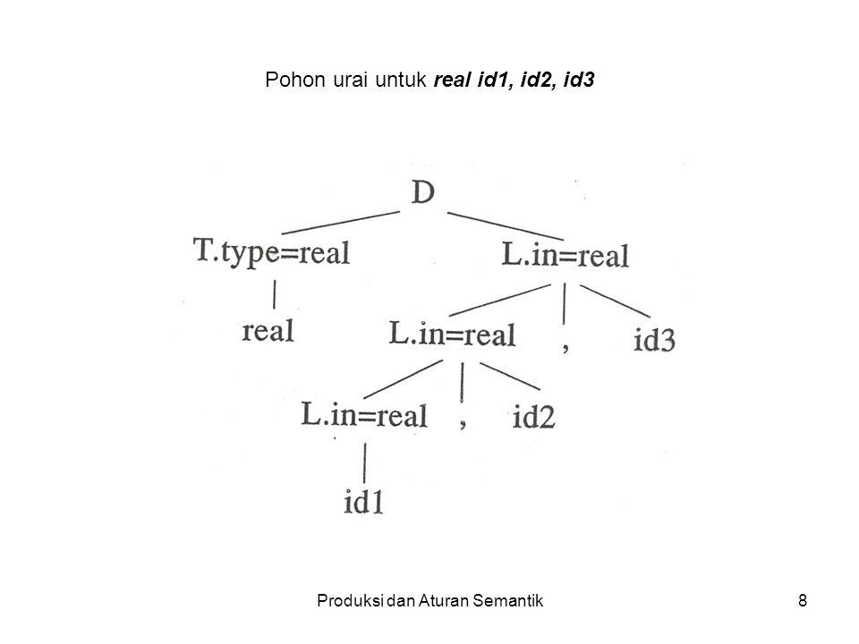 Produksi dan Aturan Semantik9 Graph ketergantungan (berarah): Dipakai untuk melukiskan ketergantungan antara atribut-atribut.