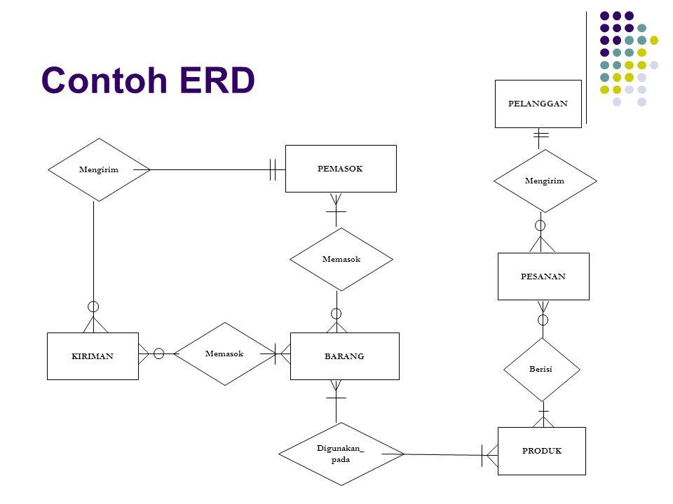 Contoh ERD Memasok BARANG Mengirim KIRIMAN Memasok PEMASOK Digunakan_ pada PRODUK Berisi PESANAN Mengirim PELANGGAN