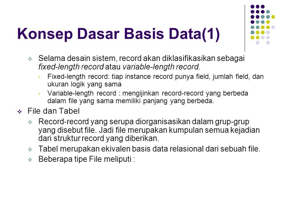 Konsep Dasar Basis Data(1)  Selama desain sistem, record akan diklasifikasikan sebagai fixed-length record atau variable-length record. Fixed-length