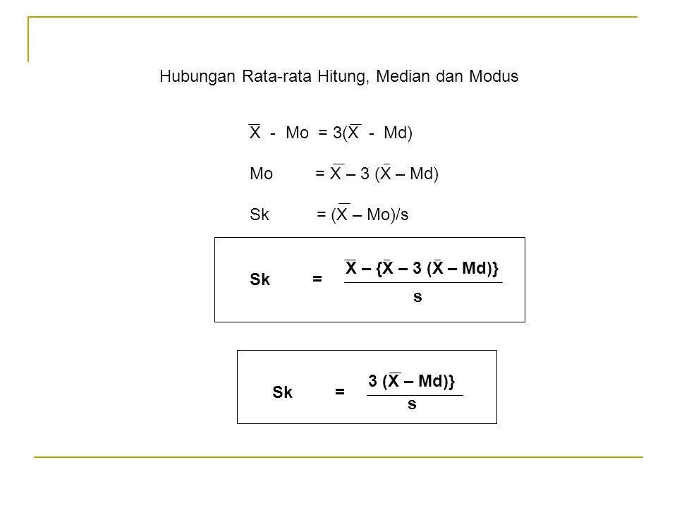 Hubungan Rata-rata Hitung, Median dan Modus X - Mo = 3(X - Md) Mo = X – 3 (X – Md) Sk = (X – Mo)/s X – {X – 3 (X – Md)} s Sk = 3 (X – Md)} s Sk =