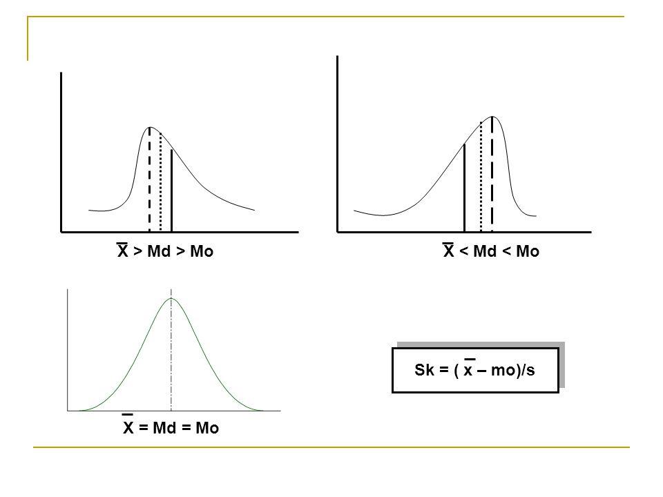 X > Md > Mo X < Md < Mo X = Md = Mo Sk = ( x – mo)/s
