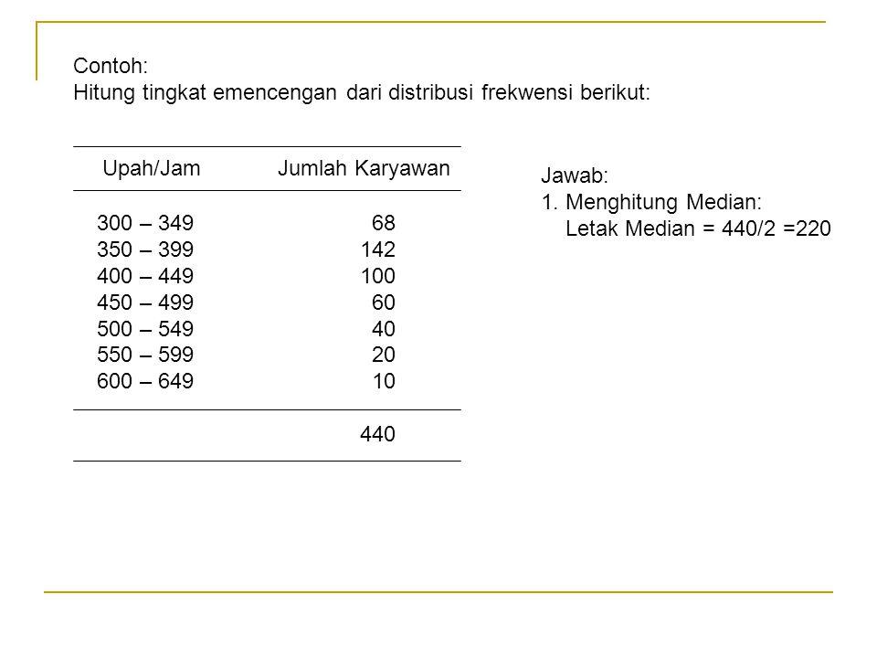 Contoh: Hitung tingkat emencengan dari distribusi frekwensi berikut: Upah/JamJumlah Karyawan 300 – 349 68 350 – 399 142 400 – 449 100 450 – 499 60 500