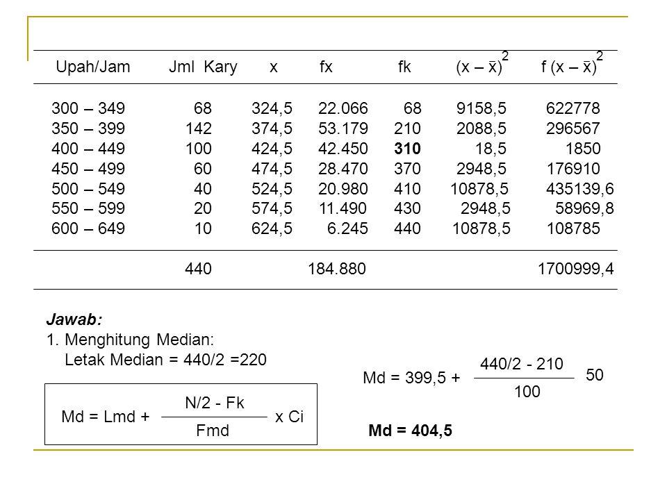 Jawab: 1. Menghitung Median: Letak Median = 440/2 =220 Md = Lmd + x Ci N/2 - Fk Fmd 100 Md = 399,5 + 440/2 - 210 50 Md = 404,5 Upah/Jam Jml Kary x fx