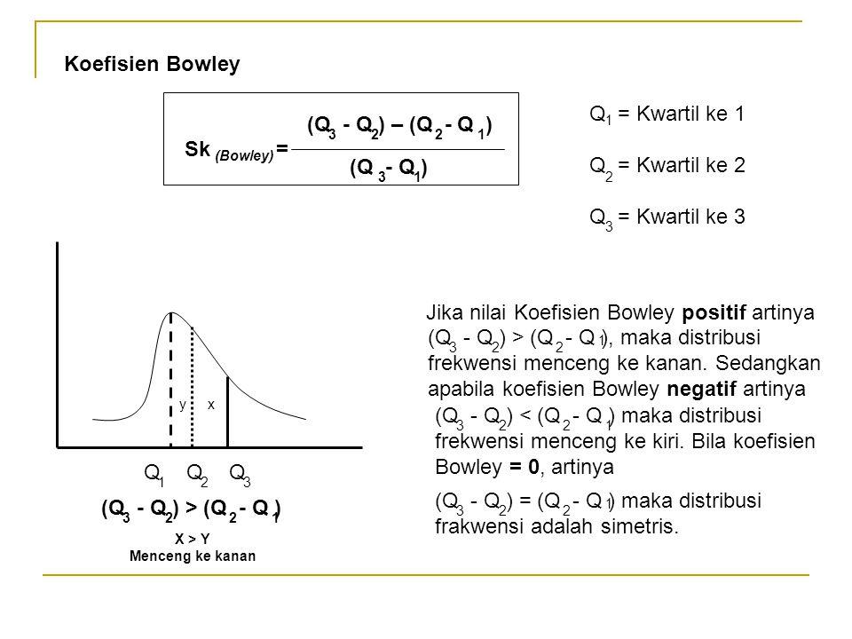 Koefisien Bowley Sk = (Bowley) (Q - Q ) (Q - Q ) – (Q - Q ) 3221 31 Q = Kwartil ke 1 Q = Kwartil ke 2 Q = Kwartil ke 3 1 2 3 yx QQQ 123 Jika nilai Koe