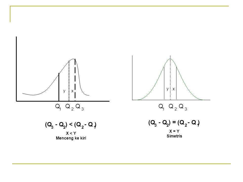 (Q - Q ) < (Q - Q ) 3221 X < Y Menceng ke kiri xy QQQ 123 QQQ 123 (Q - Q ) = (Q - Q ) 3221 X = Y Simetris xy