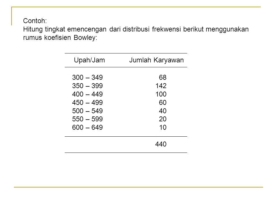 Contoh: Hitung tingkat emencengan dari distribusi frekwensi berikut menggunakan rumus koefisien Bowley: Upah/JamJumlah Karyawan 300 – 349 68 350 – 399