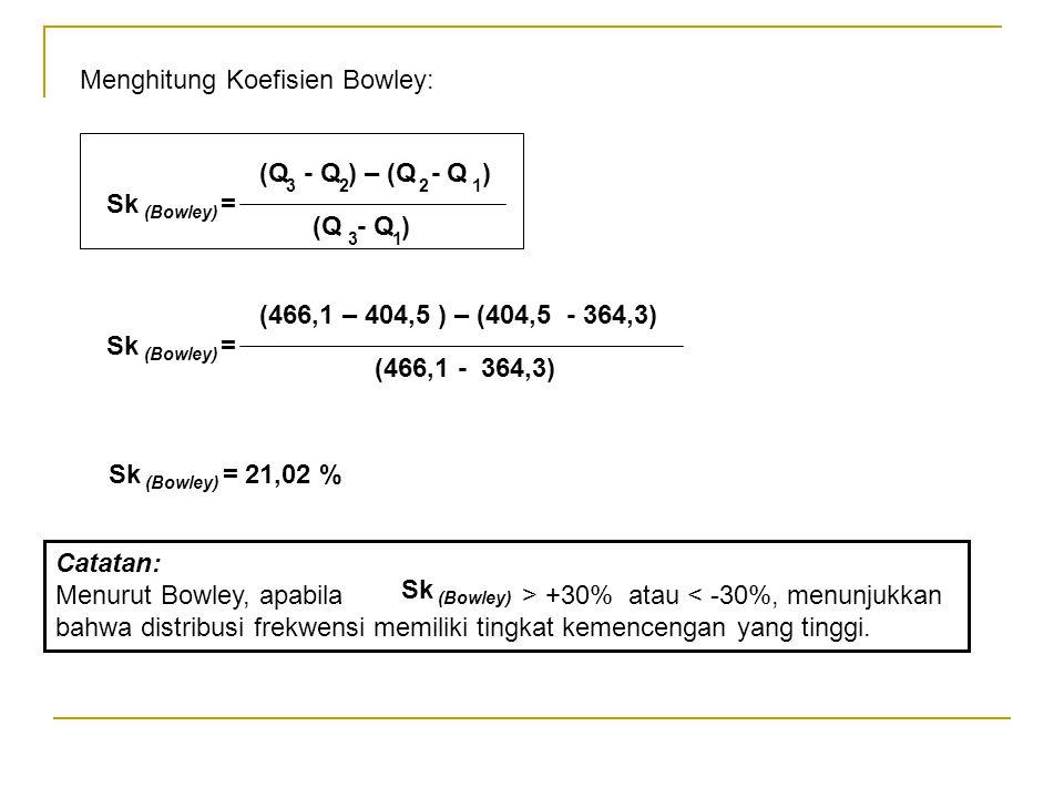 Menghitung Koefisien Bowley: Sk = (Bowley) (Q - Q ) (Q - Q ) – (Q - Q ) 3221 31 Sk = (Bowley) (466,1 - 364,3) (466,1 – 404,5 ) – (404,5 - 364,3) Sk =