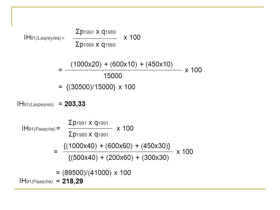 IH 91(Laspeyres) = x 100 Σp 1991 x q 1989 Σp 1989 x q 1989 = x 100 = {(30500)/15000} x 100 = 203,33 (1000x20) + (600x10) + (450x10) 15000 IH 91(Laspey