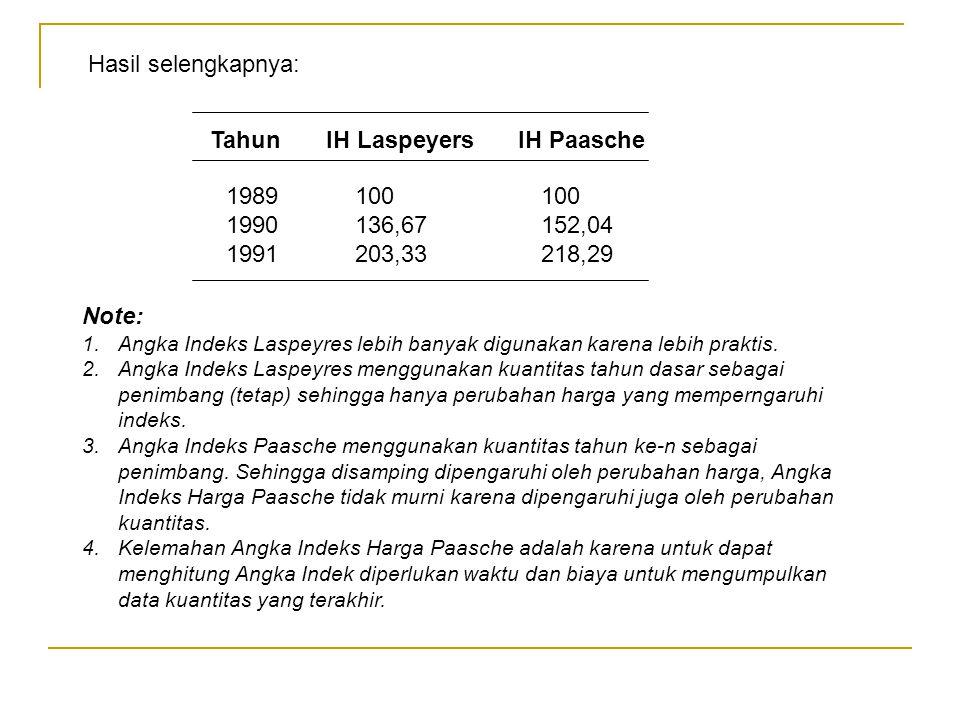 Tahun IH Laspeyers IH Paasche 1989 100 100 1990 136,67 152,04 1991 203,33 218,29 Hasil selengkapnya: Note: 1.Angka Indeks Laspeyres lebih banyak digun