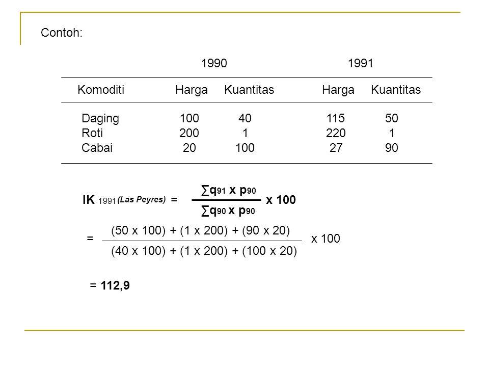 Contoh: Komoditi HargaKuantitas HargaKuantitas Daging100 40115 50 Roti200 1220 1 Cabai 20 100 27 90 19901991 IK 1991 = x 100 ∑q 91 x p 90 ∑q 90 x p 90