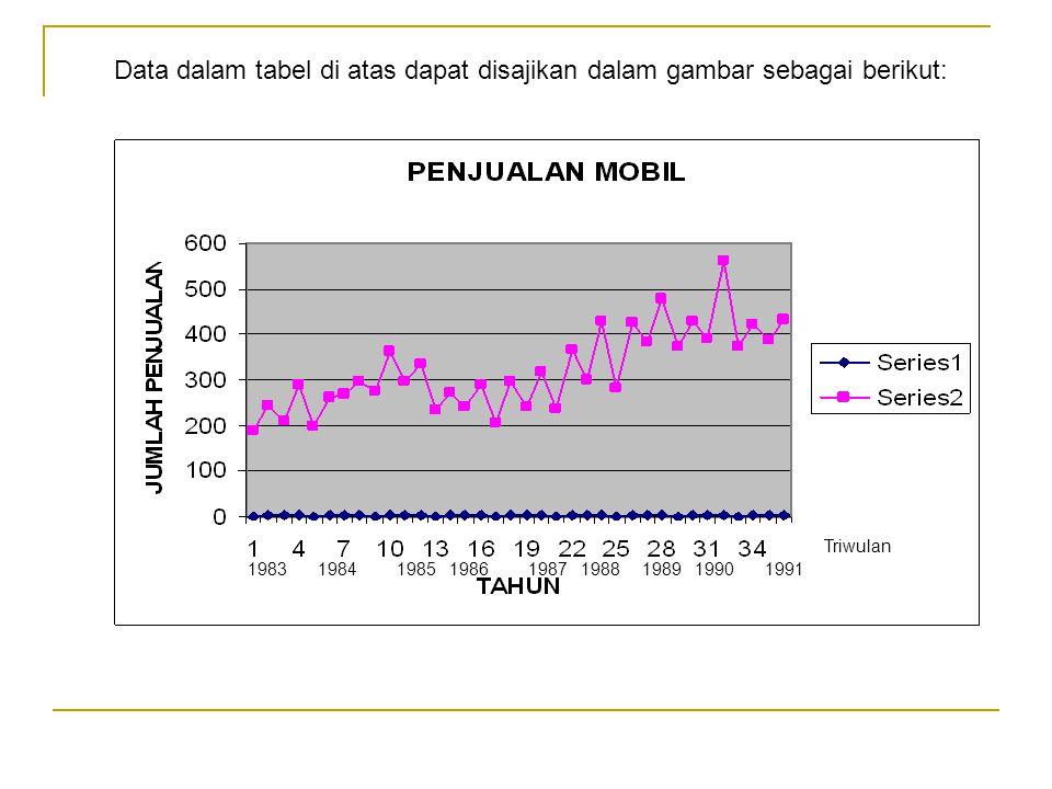 198319841985198619871988198919901991 Data dalam tabel di atas dapat disajikan dalam gambar sebagai berikut: Triwulan