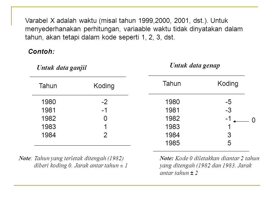 Varabel X adalah waktu (misal tahun 1999,2000, 2001, dst.). Untuk menyederhanakan perhitungan, variaable waktu tidak dinyatakan dalam tahun, akan teta