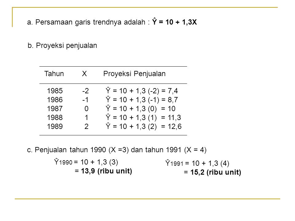 a. Persamaan garis trendnya adalah : Ŷ = 10 + 1,3X b. Proyeksi penjualan Tahun XProyeksi Penjualan 1985 -2Ŷ = 10 + 1,3 (-2) = 7,4 1986 -1Ŷ = 10 + 1,3