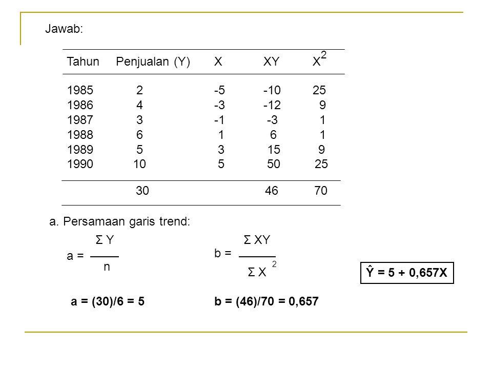 Tahun Penjualan (Y)XXYX 1985 2-5-1025 1986 4-3-12 9 1987 3-1 -3 1 1988 6 1 6 1 1989 5 3 15 9 1990 10 5 50 25 2 30 46 70 Jawab: a = Σ Y n b = Σ XY Σ X