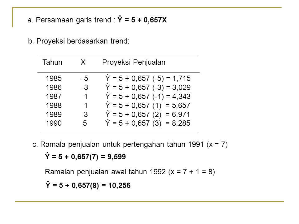 a. Persamaan garis trend : Ŷ = 5 + 0,657X b. Proyeksi berdasarkan trend: Tahun XProyeksi Penjualan 1985 -5Ŷ = 5 + 0,657 (-5) = 1,715 1986 -3Ŷ = 5 + 0,