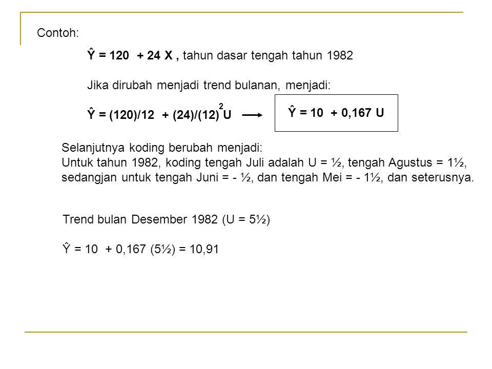 Contoh: Ŷ = 120 + 24 X, tahun dasar tengah tahun 1982 Jika dirubah menjadi trend bulanan, menjadi: Ŷ = (120)/12 + (24)/(12) U 2 Ŷ = 10 + 0,167 U Selan