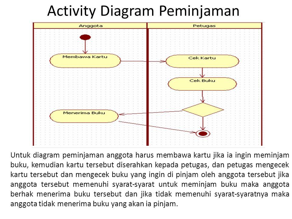 Activity Diagram Peminjaman Untuk diagram peminjaman anggota harus membawa kartu jika ia ingin meminjam buku, kemudian kartu tersebut diserahkan kepad