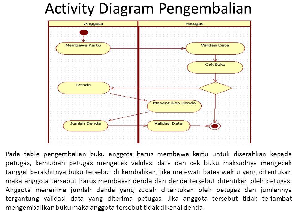 Activity Diagram Pengembalian Pada table pengembalian buku anggota harus membawa kartu untuk diserahkan kepada petugas, kemudian petugas mengecek vali